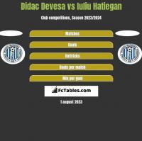 Didac Devesa vs Iuliu Hatiegan h2h player stats