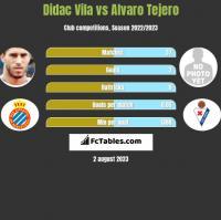 Didac Vila vs Alvaro Tejero h2h player stats