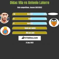 Didac Vila vs Antonio Latorre h2h player stats