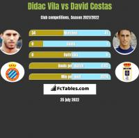 Didac Vila vs David Costas h2h player stats