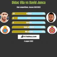 Didac Vila vs David Junca h2h player stats