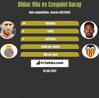 Didac Vila vs Ezequiel Garay h2h player stats