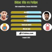 Didac Vila vs Felipe h2h player stats
