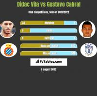 Didac Vila vs Gustavo Cabral h2h player stats