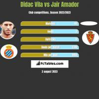 Didac Vila vs Jair Amador h2h player stats