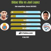 Didac Vila vs Javi Lopez h2h player stats