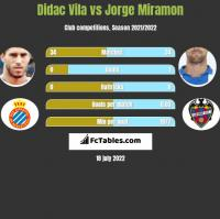 Didac Vila vs Jorge Miramon h2h player stats