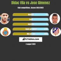 Didac Vila vs Jose Gimenez h2h player stats