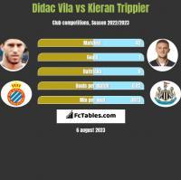 Didac Vila vs Kieran Trippier h2h player stats