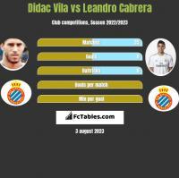 Didac Vila vs Leandro Cabrera h2h player stats