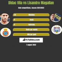 Didac Vila vs Lisandro Magallan h2h player stats