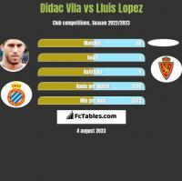 Didac Vila vs Lluis Lopez h2h player stats
