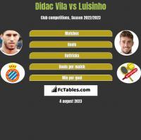 Didac Vila vs Luisinho h2h player stats