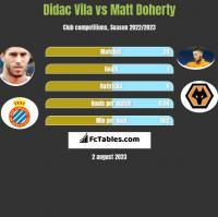 Didac Vila vs Matt Doherty h2h player stats