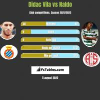 Didac Vila vs Naldo h2h player stats