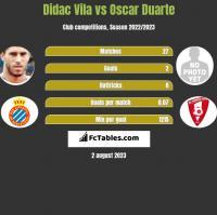 Didac Vila vs Oscar Duarte h2h player stats