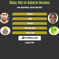 Didac Vila vs Roberto Rosales h2h player stats