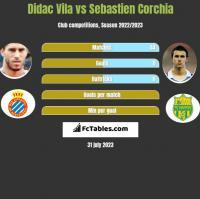 Didac Vila vs Sebastien Corchia h2h player stats