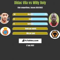 Didac Vila vs Willy Boly h2h player stats