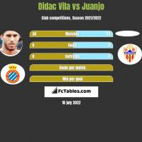 Didac Vila vs Juanjo h2h player stats