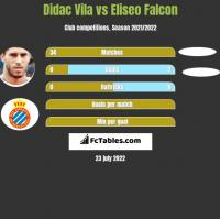 Didac Vila vs Eliseo Falcon h2h player stats