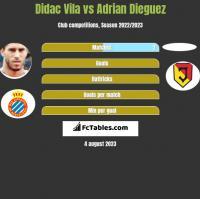Didac Vila vs Adrian Dieguez h2h player stats