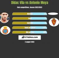 Didac Vila vs Antonio Moya h2h player stats