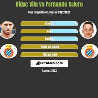 Didac Vila vs Fernando Calero h2h player stats