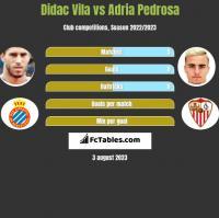 Didac Vila vs Adria Pedrosa h2h player stats