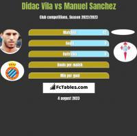 Didac Vila vs Manuel Sanchez h2h player stats