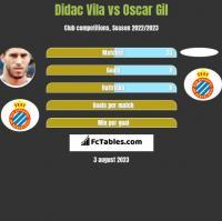 Didac Vila vs Oscar Gil h2h player stats