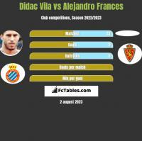 Didac Vila vs Alejandro Frances h2h player stats