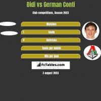 Didi vs German Conti h2h player stats