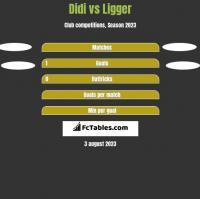 Didi vs Ligger h2h player stats
