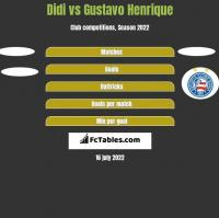 Didi vs Gustavo Henrique h2h player stats