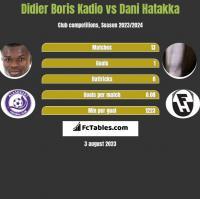 Didier Boris Kadio vs Dani Hatakka h2h player stats
