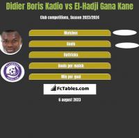 Didier Boris Kadio vs El-Hadji Gana Kane h2h player stats