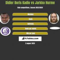 Didier Boris Kadio vs Jarkko Hurme h2h player stats