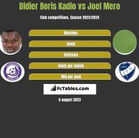 Didier Boris Kadio vs Joel Mero h2h player stats