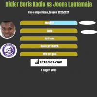 Didier Boris Kadio vs Joona Lautamaja h2h player stats