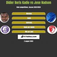 Didier Boris Kadio vs Jose Nadson h2h player stats