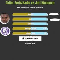 Didier Boris Kadio vs Juri Kinnunen h2h player stats