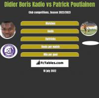 Didier Boris Kadio vs Patrick Poutiainen h2h player stats