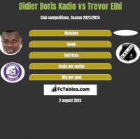 Didier Boris Kadio vs Trevor Elhi h2h player stats