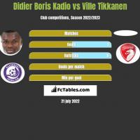 Didier Boris Kadio vs Ville Tikkanen h2h player stats