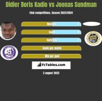 Didier Boris Kadio vs Joonas Sundman h2h player stats