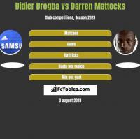 Didier Drogba vs Darren Mattocks h2h player stats