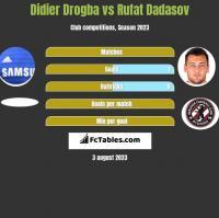 Didier Drogba vs Rufat Dadasov h2h player stats