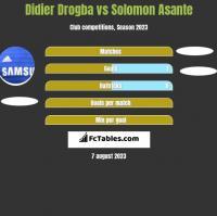 Didier Drogba vs Solomon Asante h2h player stats