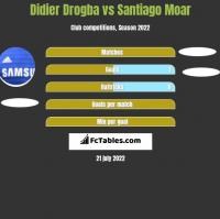 Didier Drogba vs Santiago Moar h2h player stats